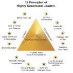 12-Principles