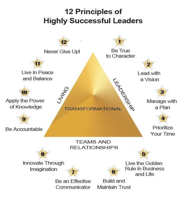 12 Principles